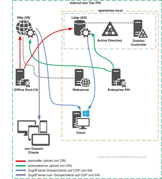 zweistufige zertifizierungsstelle offline root enterprise two tier pki ldap crl cdp aia cert