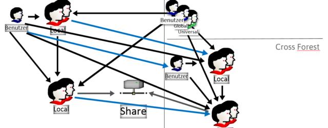 Active Directory Gruppen