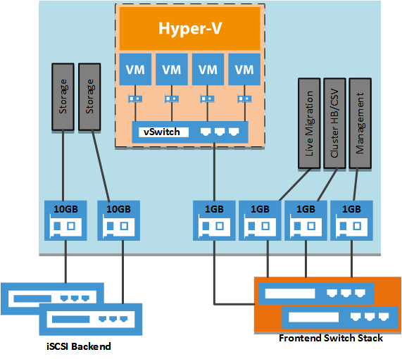 hyper-v converged network fabric windows server 2012 r2 iscsi live migration csv heartbeat management failover cluster